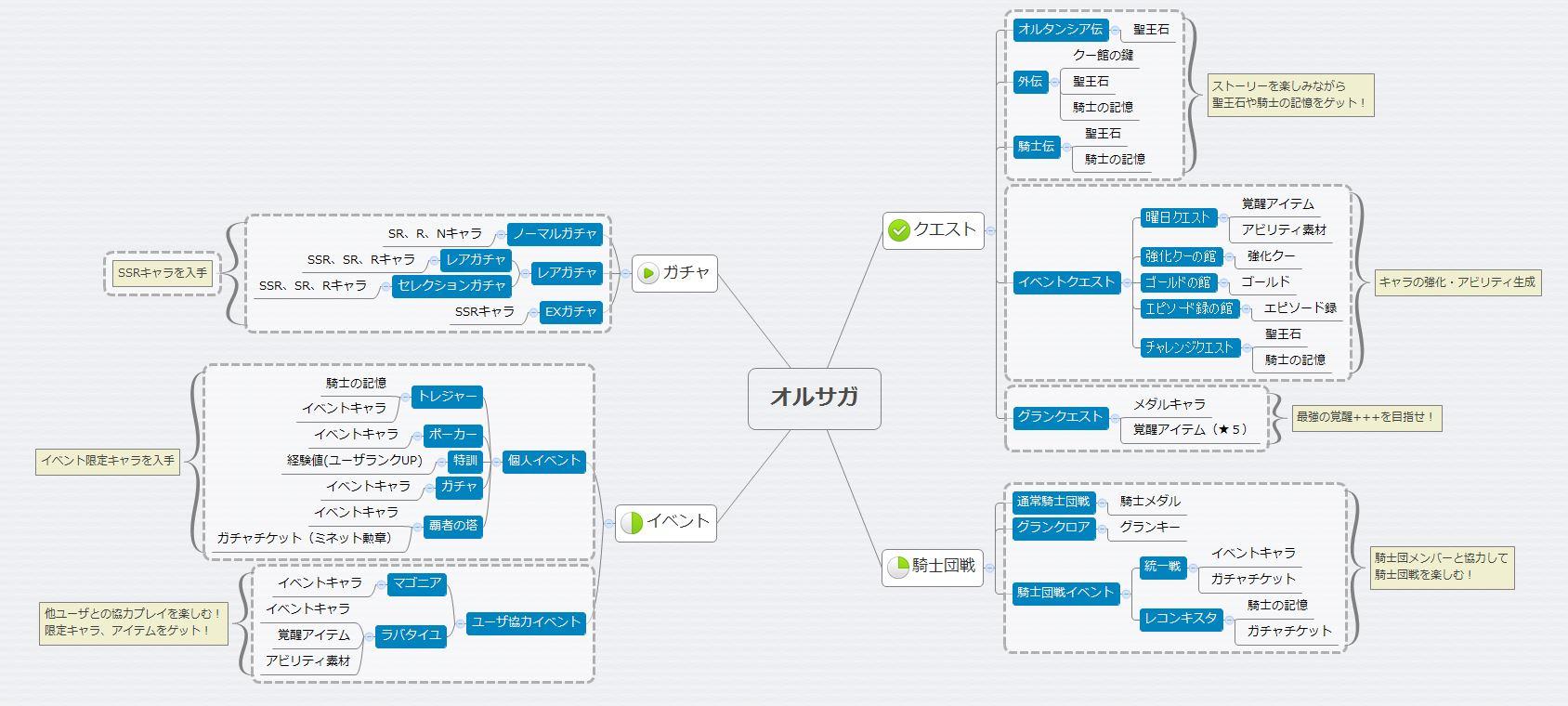 オルサガ初心者向け_全体マップ